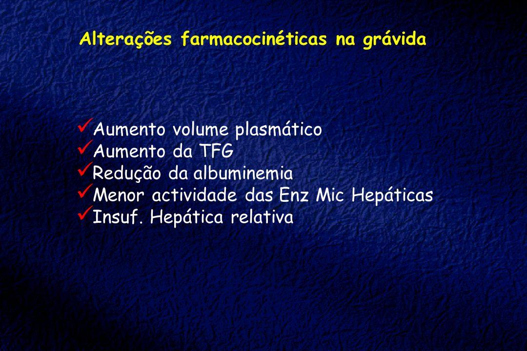 Alterações farmacocinéticas na grávida