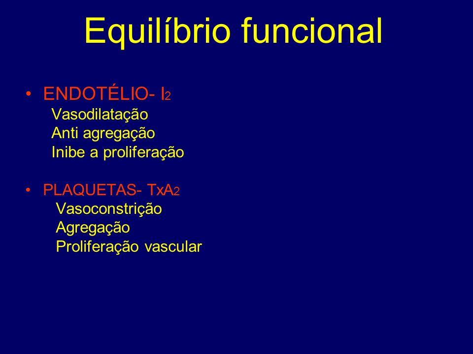 Equilíbrio funcional ENDOTÉLIO- I2 Vasodilatação Anti agregação