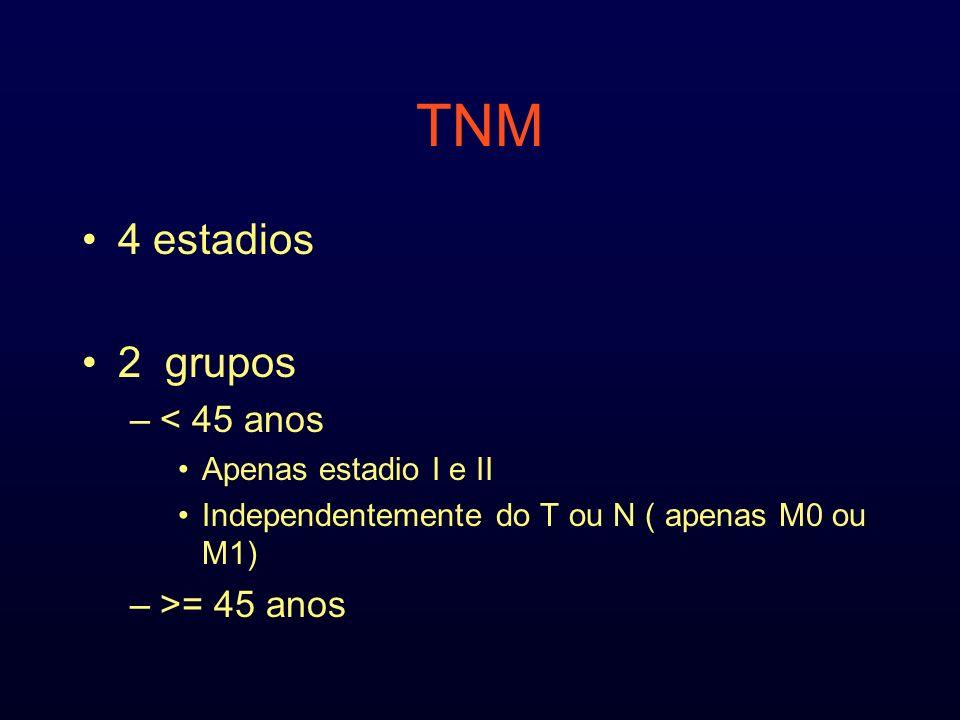 TNM 4 estadios 2 grupos < 45 anos >= 45 anos