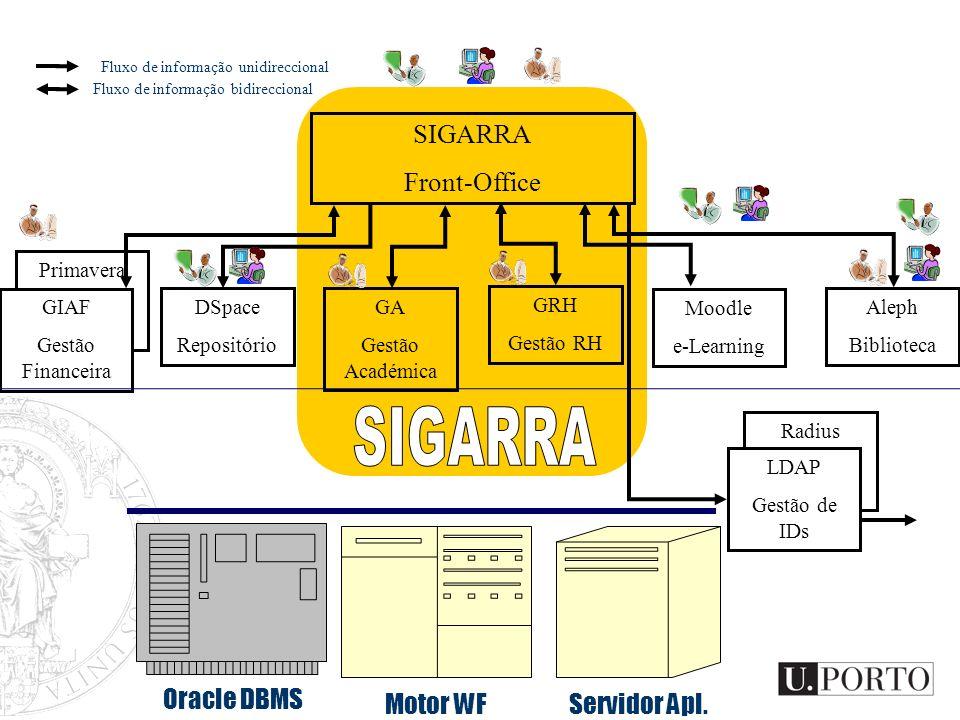 SIGARRA SIGARRA Front-Office Oracle DBMS Motor WF Servidor Apl.