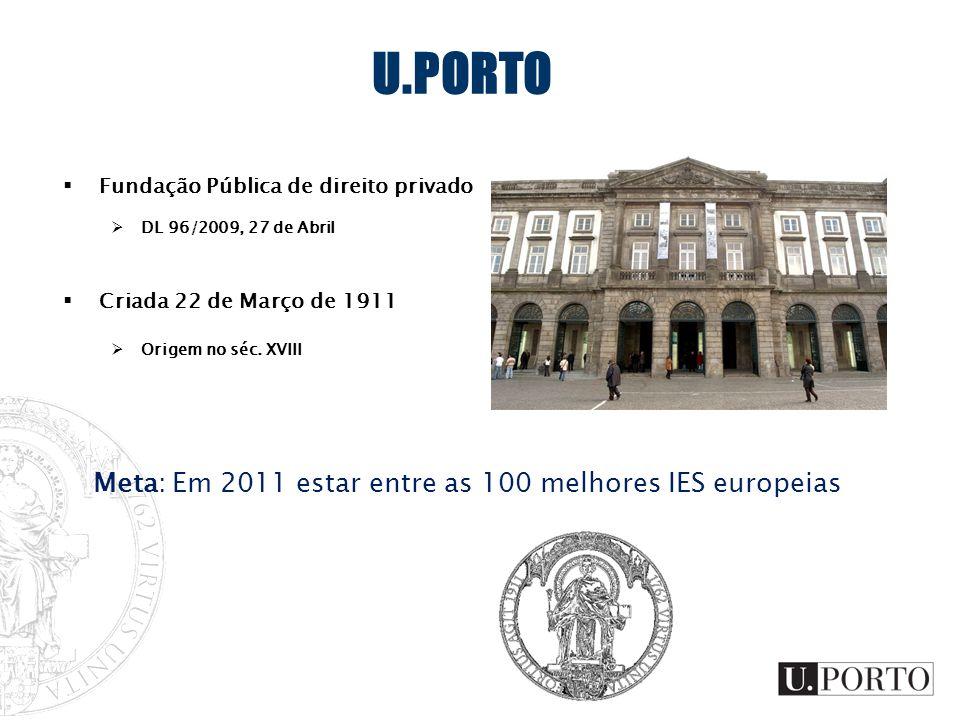 Meta: Em 2011 estar entre as 100 melhores IES europeias