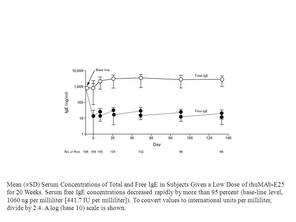 Mean (±SD) Serum Concentrations of Total and Free IgE in Subjects Given a Low Dose of rhuMAb-E25 for 20 Weeks.