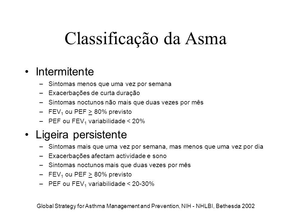 Classificação da Asma Intermitente Ligeira persistente