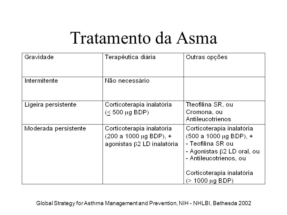 Tratamento da Asma Global Strategy for Asthma Management and Prevention, NIH - NHLBI, Bethesda 2002