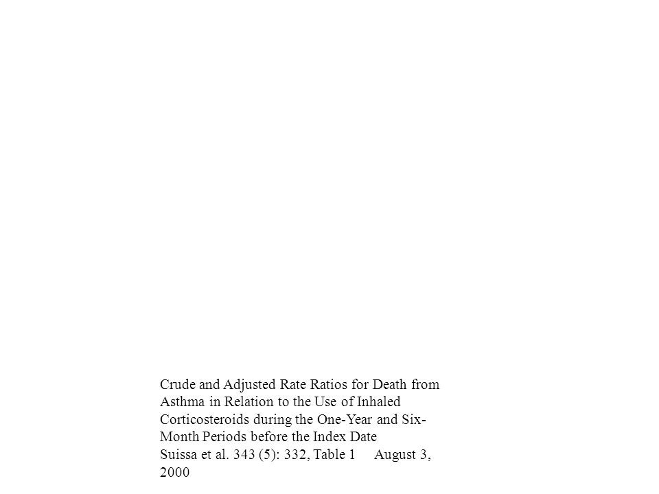 Crude and Adjusted Rate Ratios for Death from Asthma in Relation to the Use of Inhaled Corticosteroids during the One-Year and Six-Month Periods before the Index Date