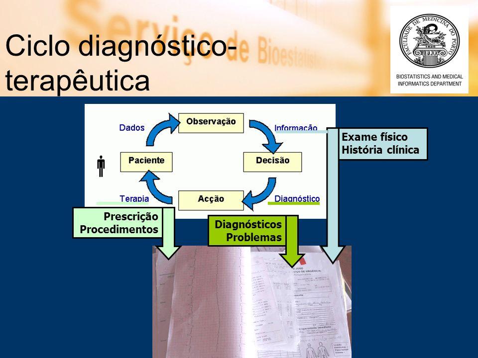 Ciclo diagnóstico- terapêutica