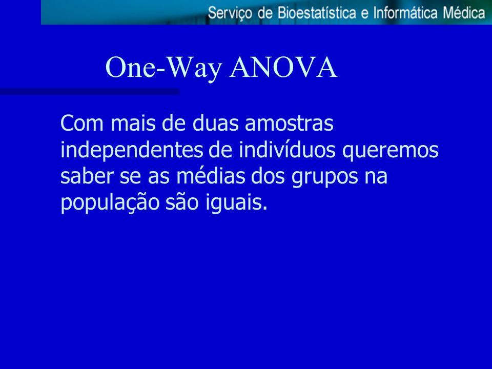One-Way ANOVACom mais de duas amostras independentes de indivíduos queremos saber se as médias dos grupos na população são iguais.