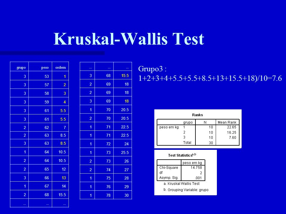 Kruskal-Wallis Test Grupo3 : 1+2+3+4+5.5+5.5+8.5+13+15.5+18)/10=7.6
