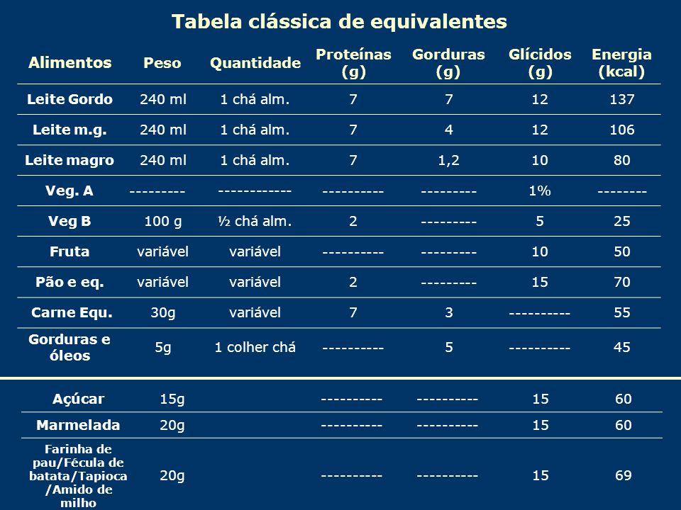Tabela clássica de equivalentes