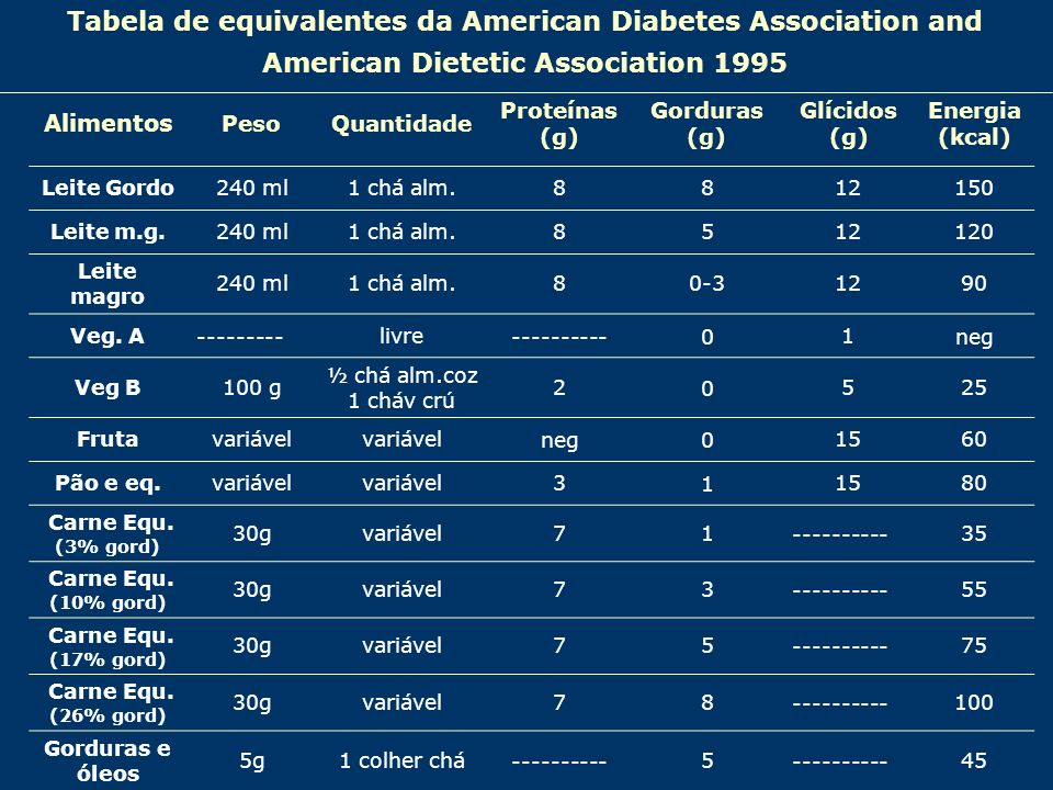 Tabela de equivalentes da American Diabetes Association and American Dietetic Association 1995