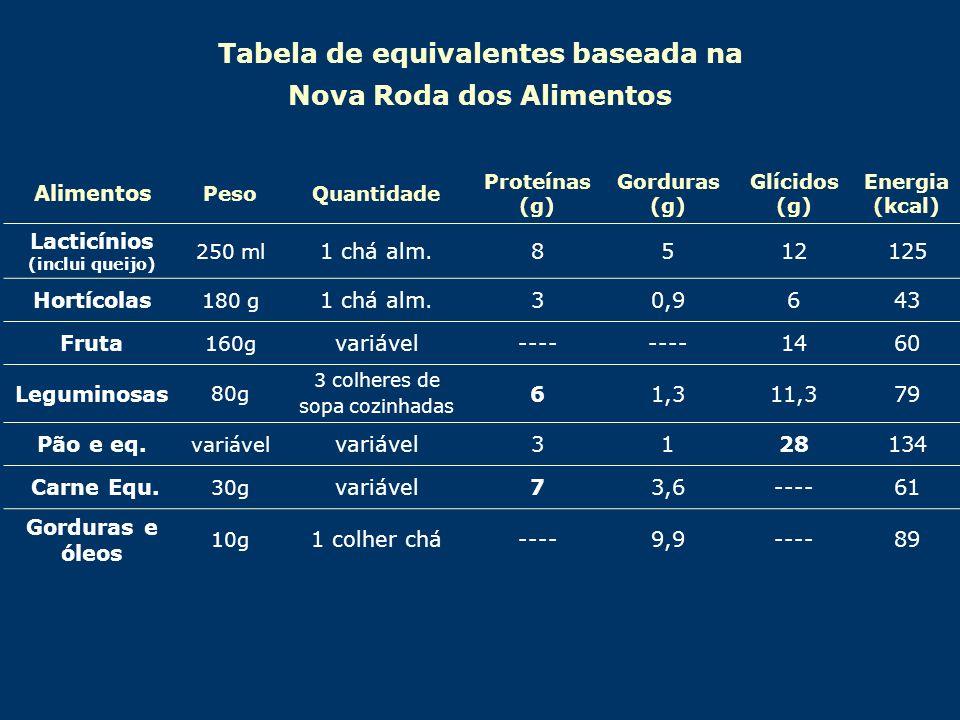 Tabela de equivalentes baseada na Nova Roda dos Alimentos