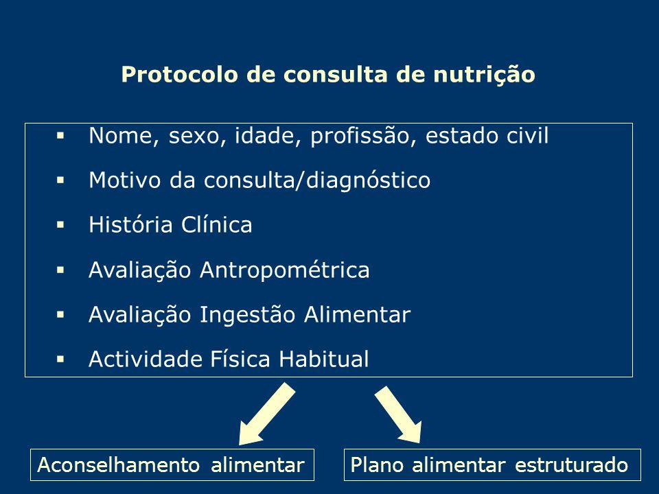 Protocolo de consulta de nutrição