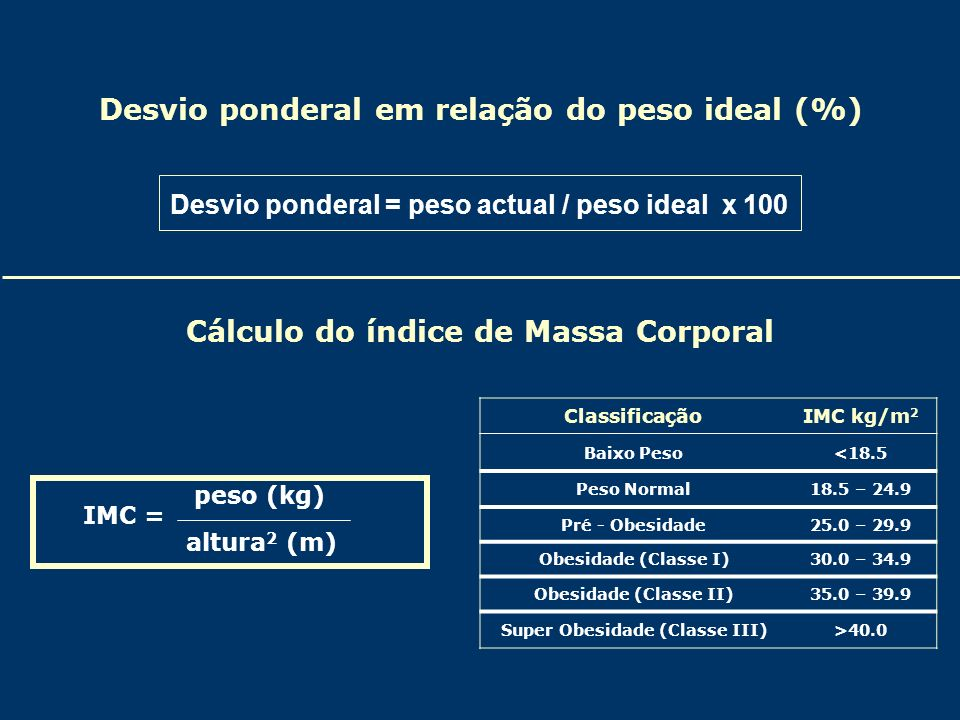 Desvio ponderal em relação do peso ideal (%)