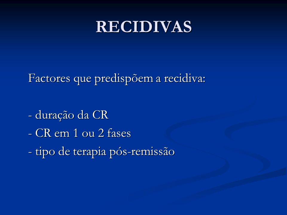 RECIDIVAS Factores que predispõem a recidiva: - duração da CR