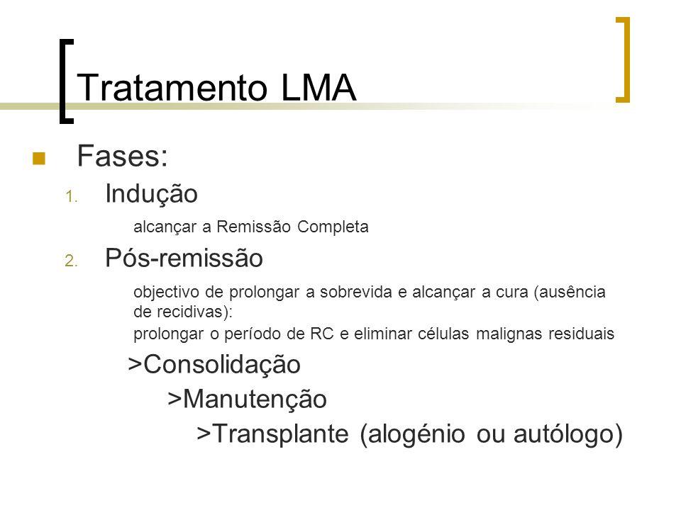 Tratamento LMA Fases: Indução Pós-remissão >Consolidação