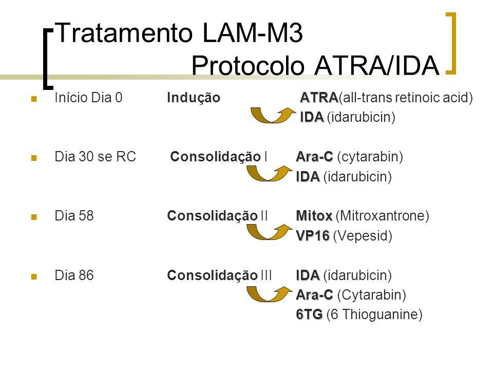 Tratamento LAM-M3 Protocolo ATRA/IDA