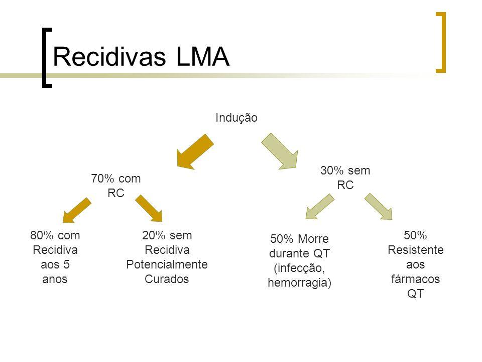 Recidivas LMA Indução 30% sem RC 70% com RC