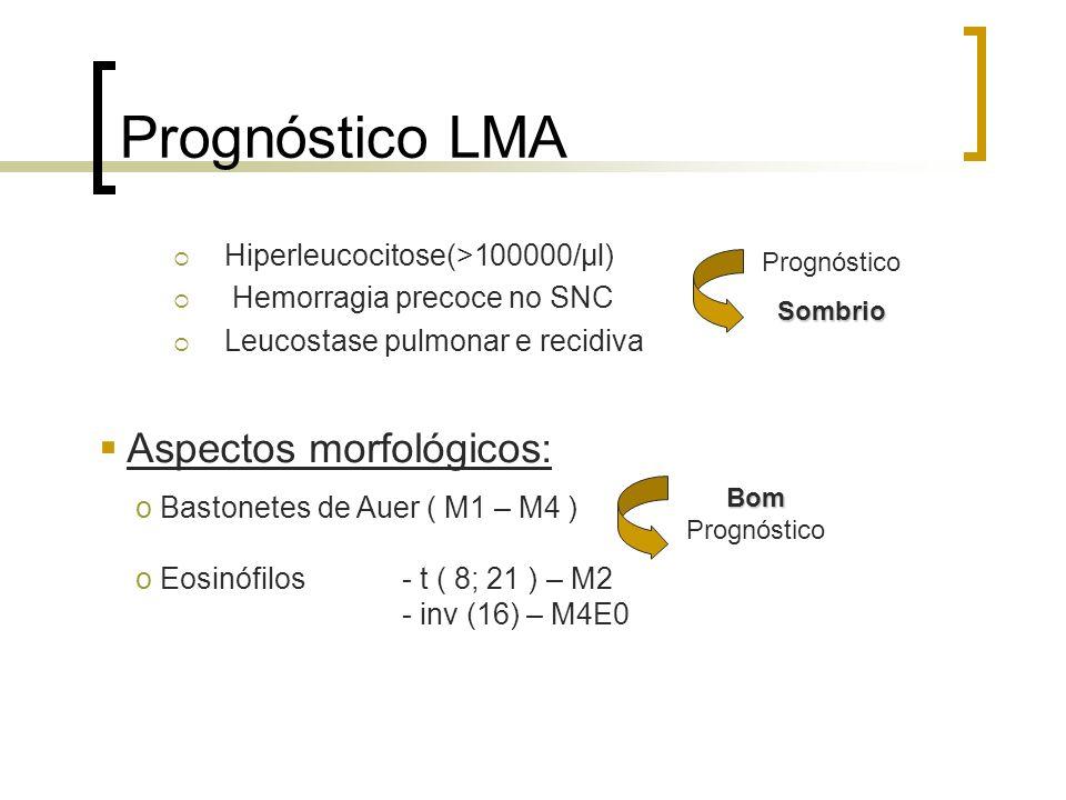 Prognóstico LMA Aspectos morfológicos: Hiperleucocitose(>100000/μl)