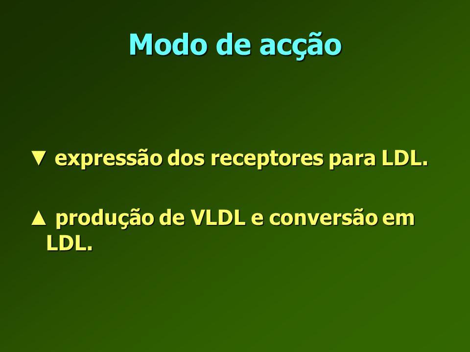 Modo de acção ▼ expressão dos receptores para LDL.