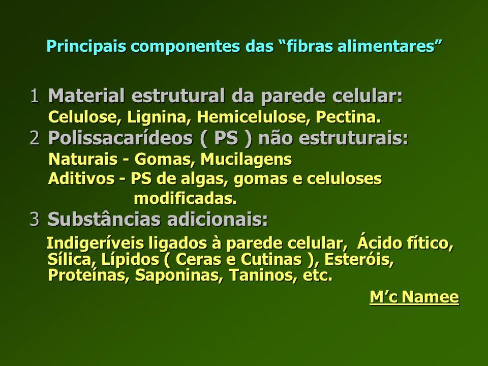 Principais componentes das fibras alimentares