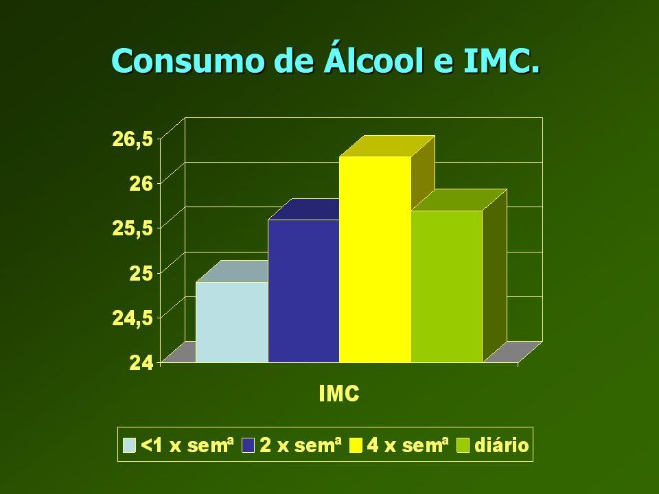 Consumo de Álcool e IMC.