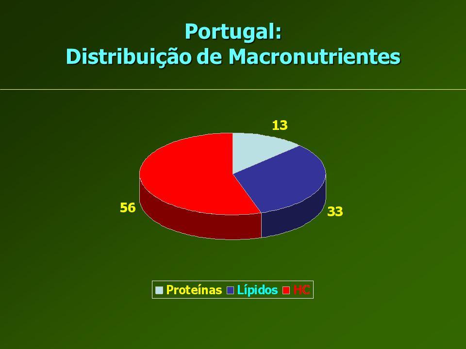 Portugal: Distribuição de Macronutrientes