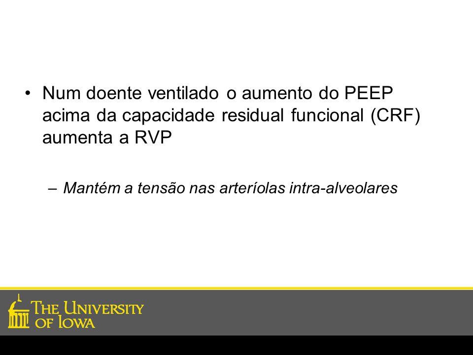 Num doente ventilado o aumento do PEEP acima da capacidade residual funcional (CRF) aumenta a RVP
