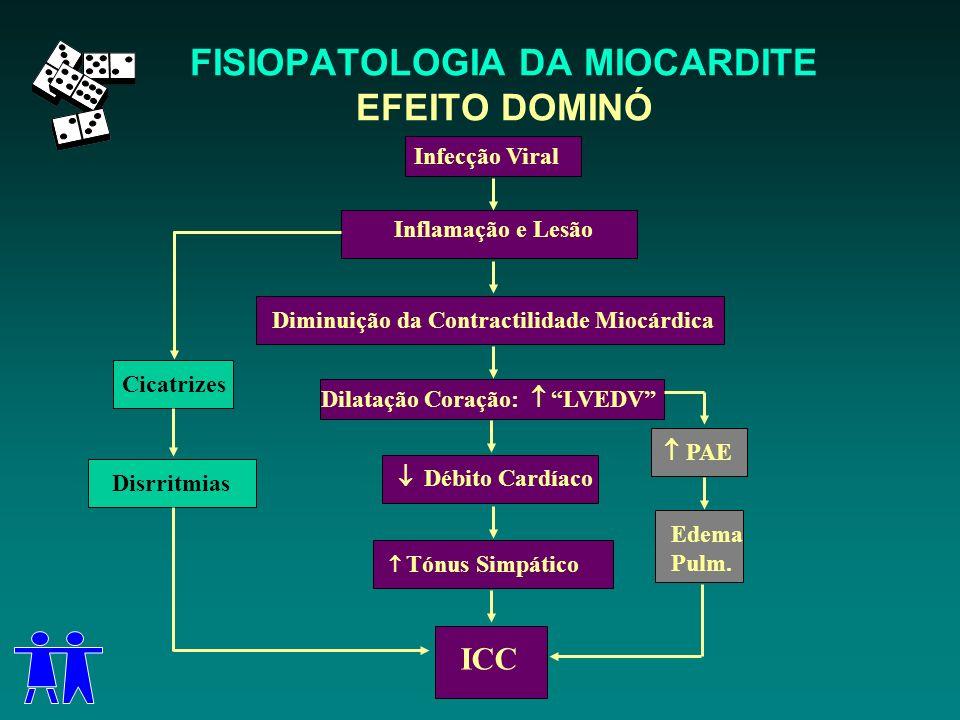 FISIOPATOLOGIA DA MIOCARDITE EFEITO DOMINÓ