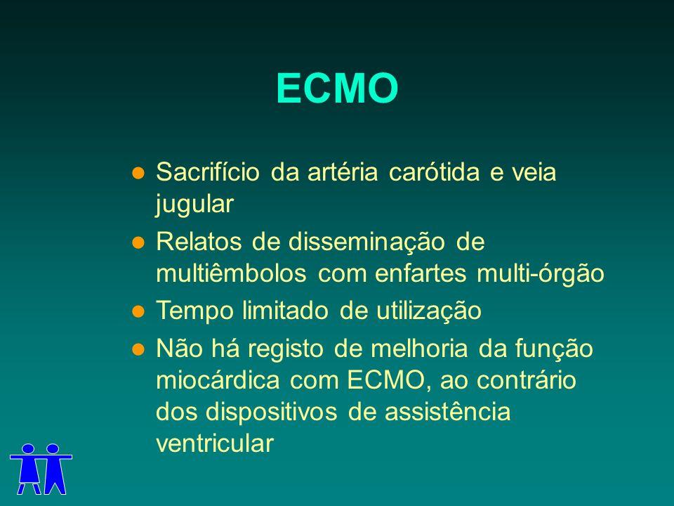 ECMO Sacrifício da artéria carótida e veia jugular