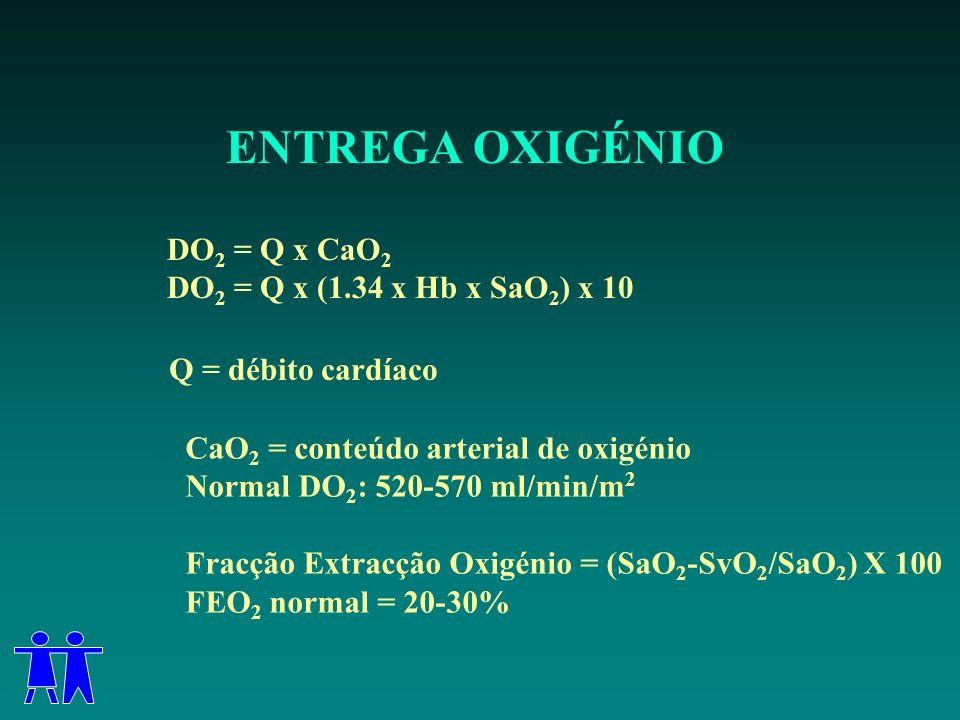 ENTREGA OXIGÉNIO DO2 = Q x CaO2 DO2 = Q x (1.34 x Hb x SaO2) x 10