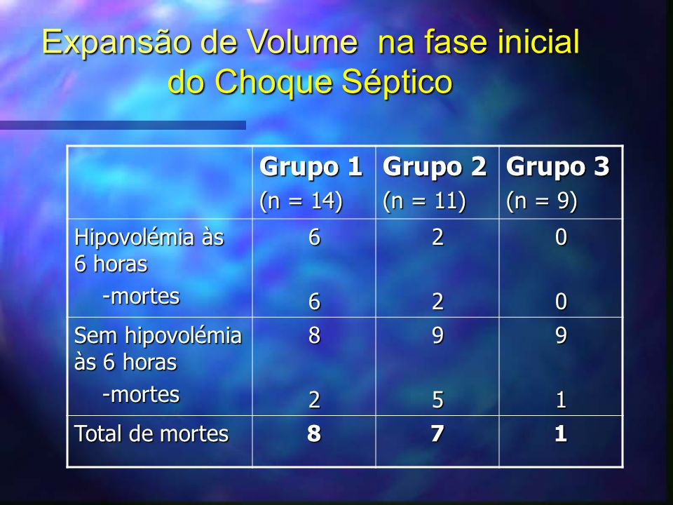 Expansão de Volume na fase inicial do Choque Séptico