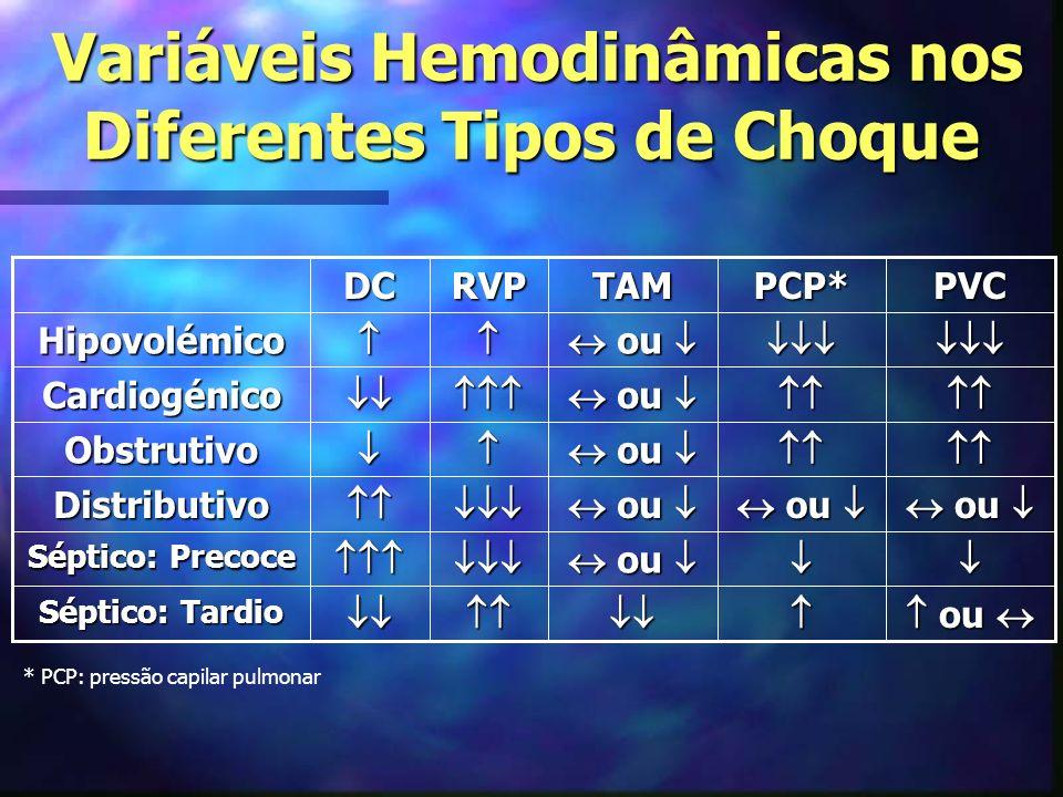 Variáveis Hemodinâmicas nos Diferentes Tipos de Choque