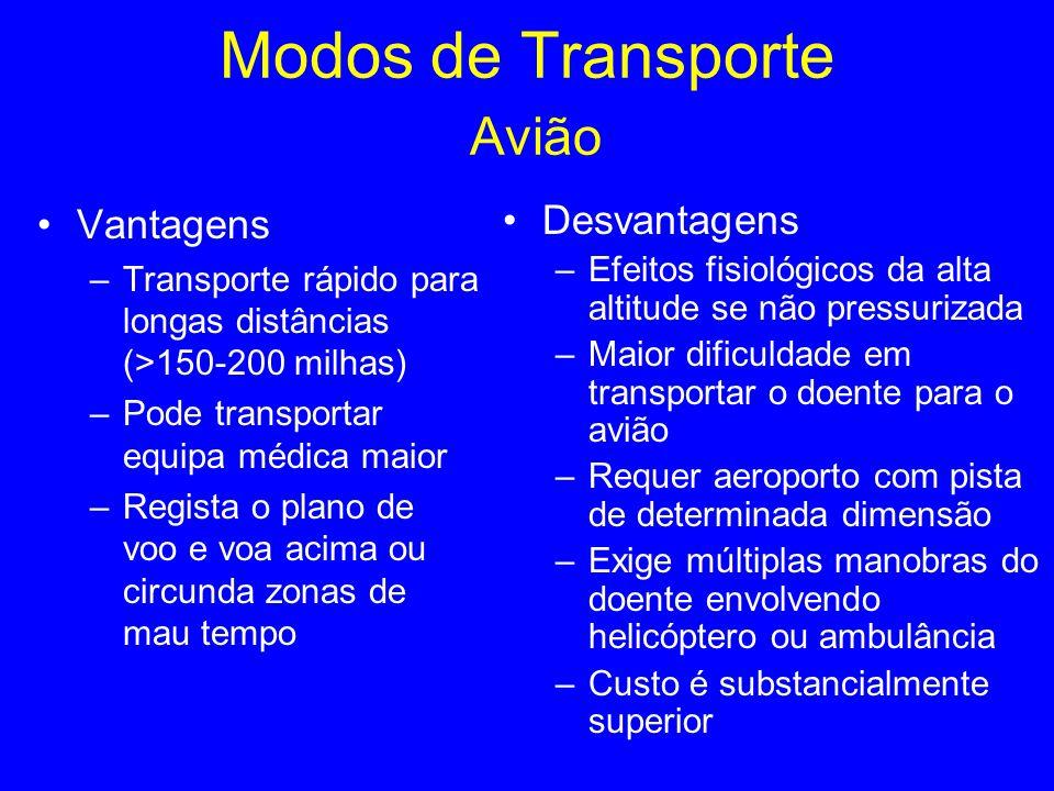 Modos de Transporte Avião
