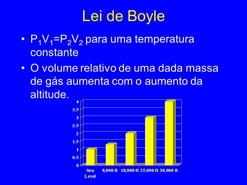 Lei de Boyle P1V1=P2V2 para uma temperatura constante