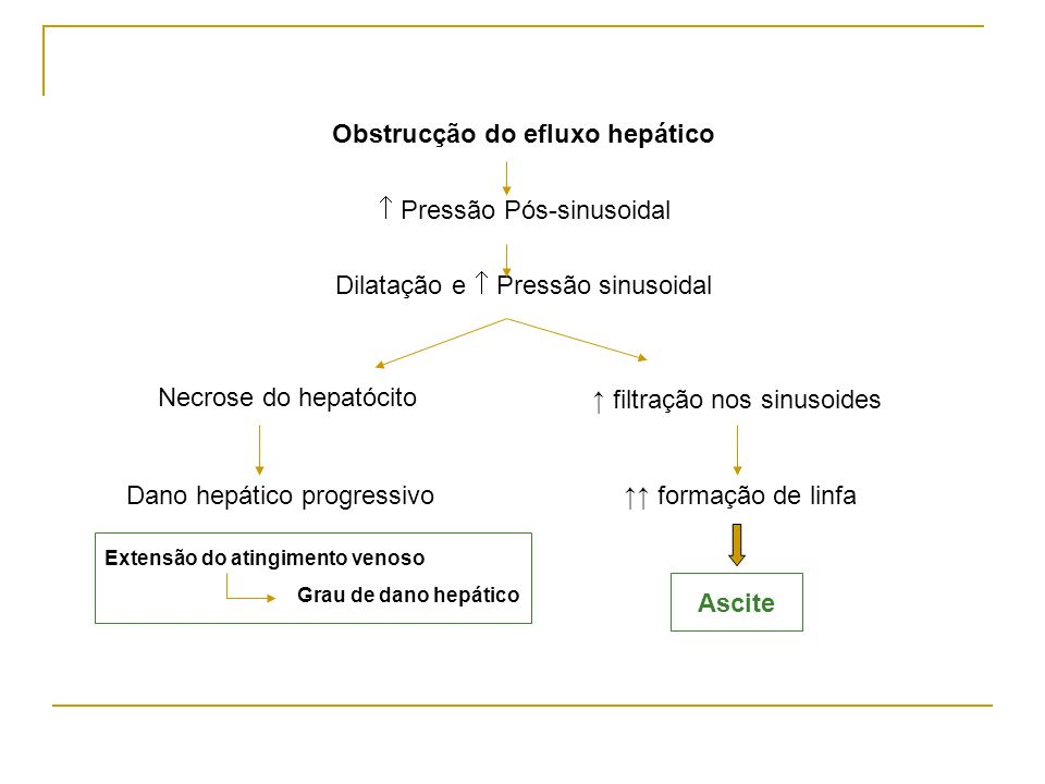 Obstrucção do efluxo hepático