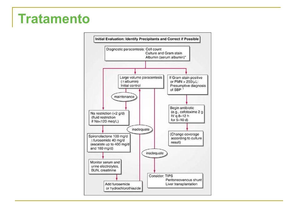 Tratamento Este esquema traduz a abordagem ao doente com ascite.