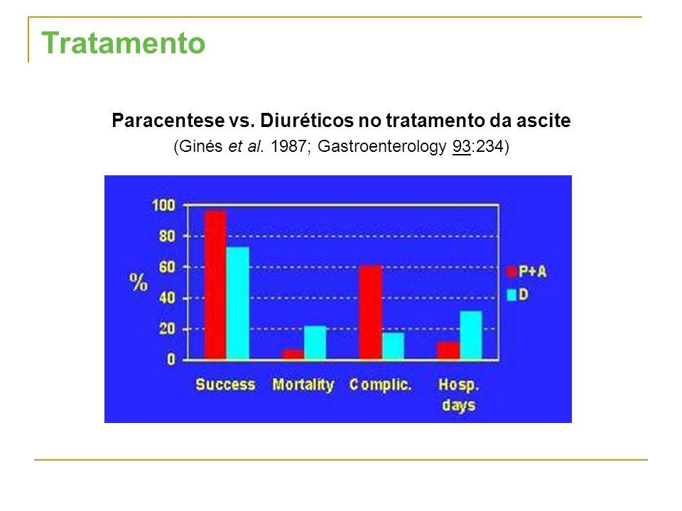 Paracentese vs. Diuréticos no tratamento da ascite