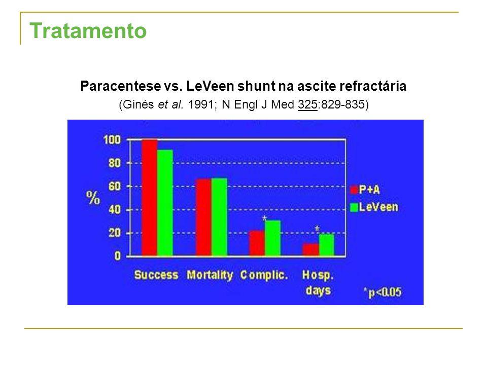 Paracentese vs. LeVeen shunt na ascite refractária