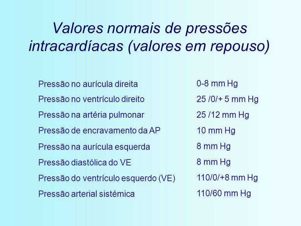 Valores normais de pressões intracardíacas (valores em repouso)
