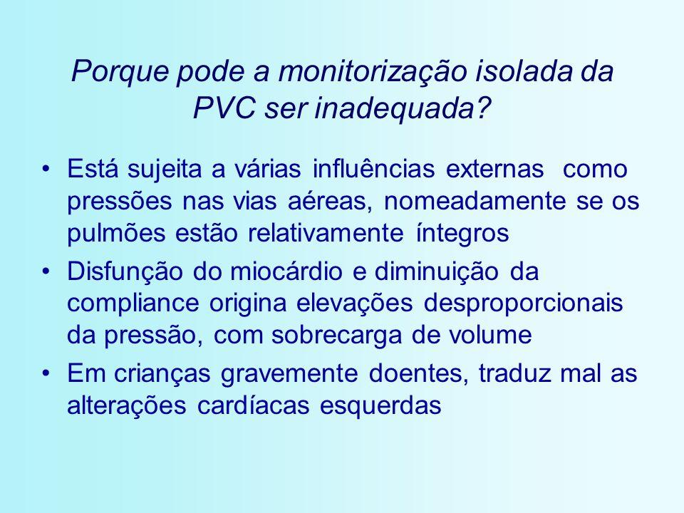 Porque pode a monitorização isolada da PVC ser inadequada
