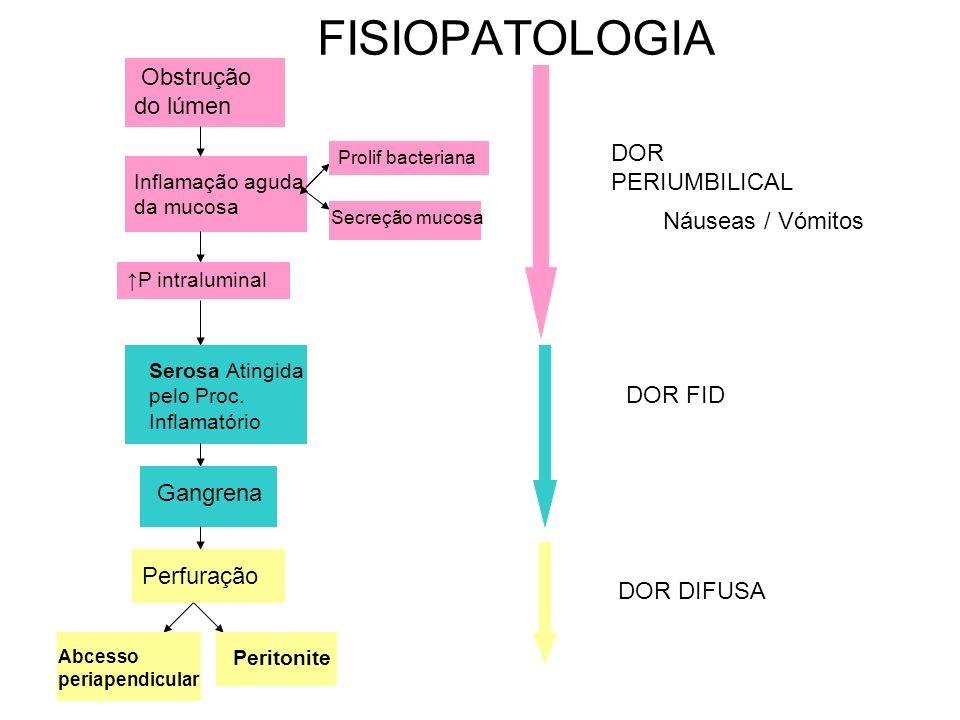 FISIOPATOLOGIA Obstrução do lúmen DOR PERIUMBILICAL Náuseas / Vómitos