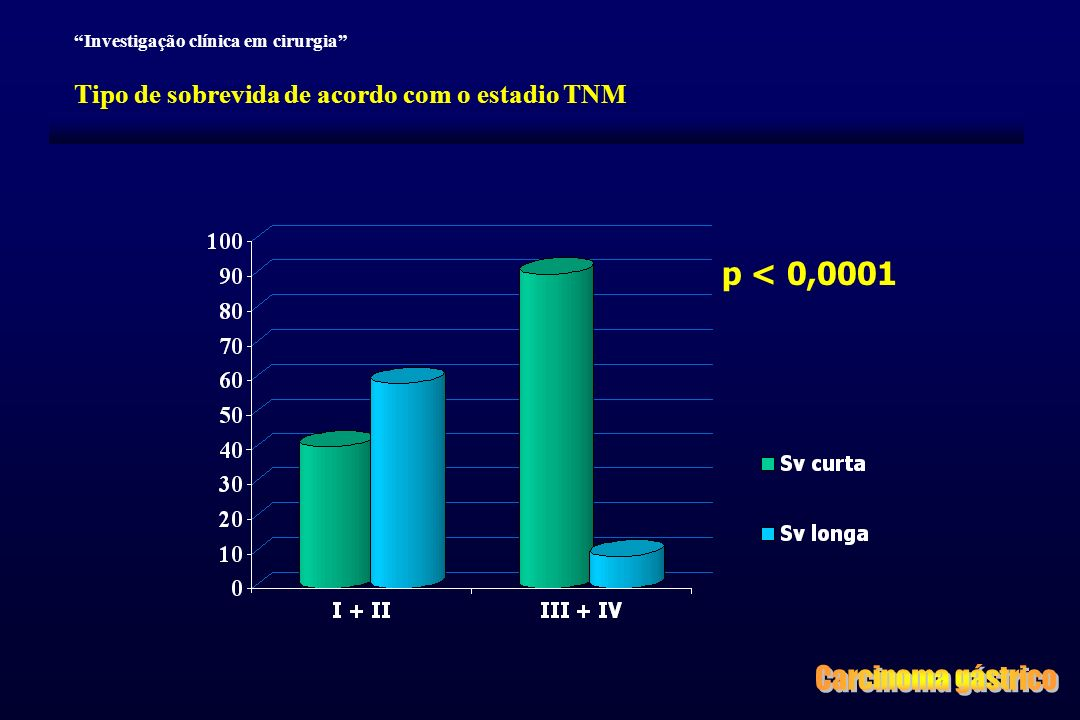Carcinoma gástrico p < 0,0001