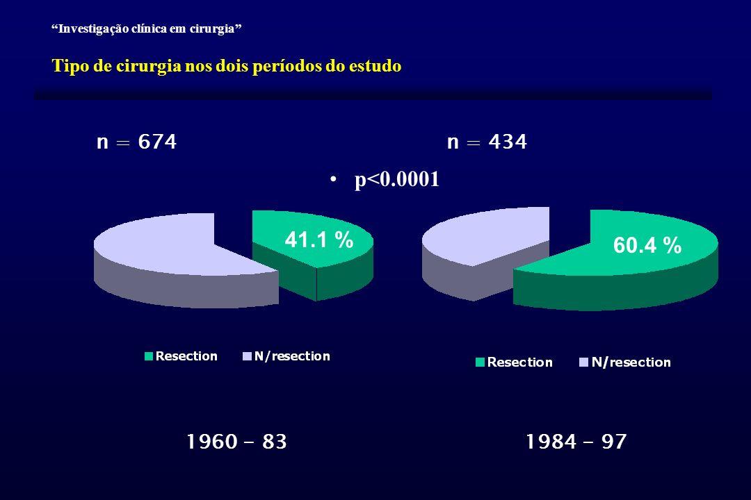 Investigação clínica em cirurgia