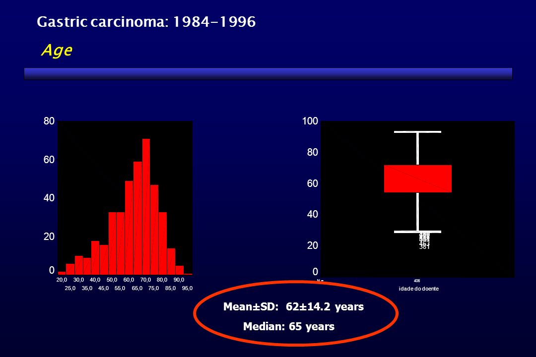 Age Gastric carcinoma: 1984-1996 Mean±SD: 62±14.2 years