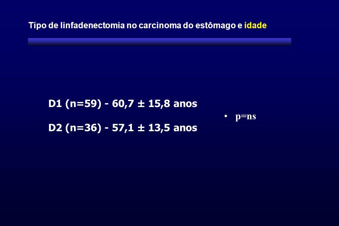 D1 (n=59) - 60,7 ± 15,8 anos D2 (n=36) - 57,1 ± 13,5 anos p=ns