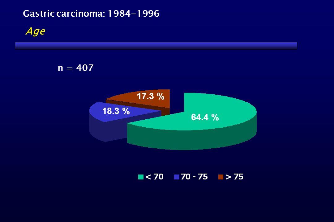 Gastric carcinoma: 1984-1996 Age n = 407 17.3 % 18.3 % 64.4 %