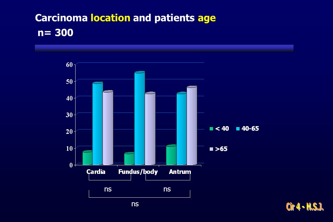 Carcinoma location and patients age