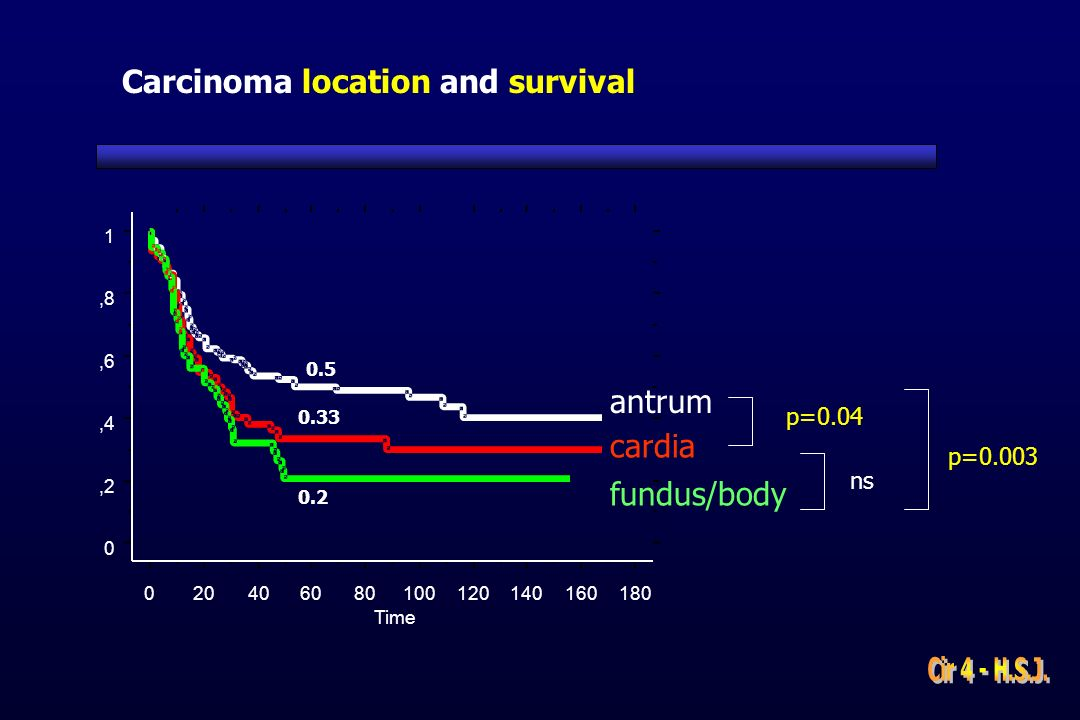Carcinoma location and survival