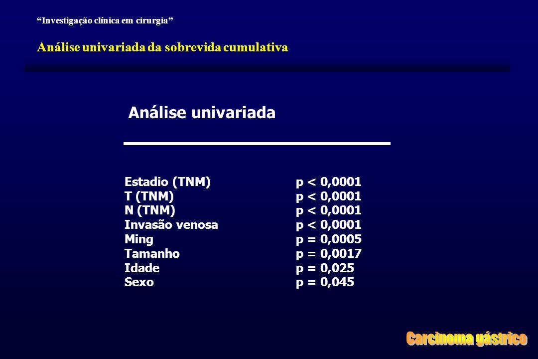 Carcinoma gástrico Análise univariada