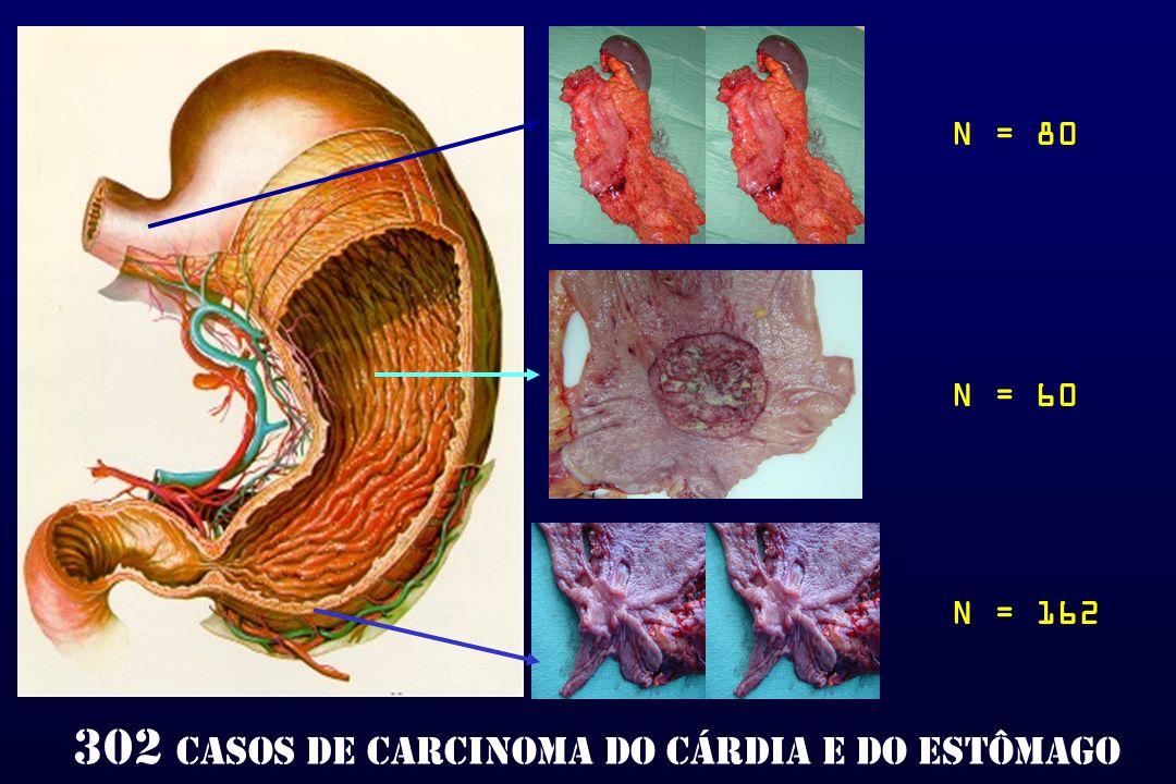 302 casos de carcinoma do cárdia e do estômago
